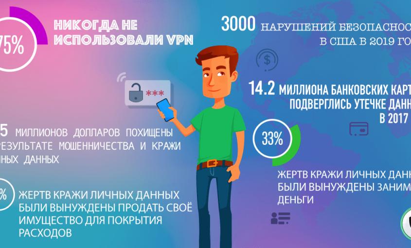 Конфиденциальность в Интернете: Чего нам не хватает?  Le VPN   ВПН