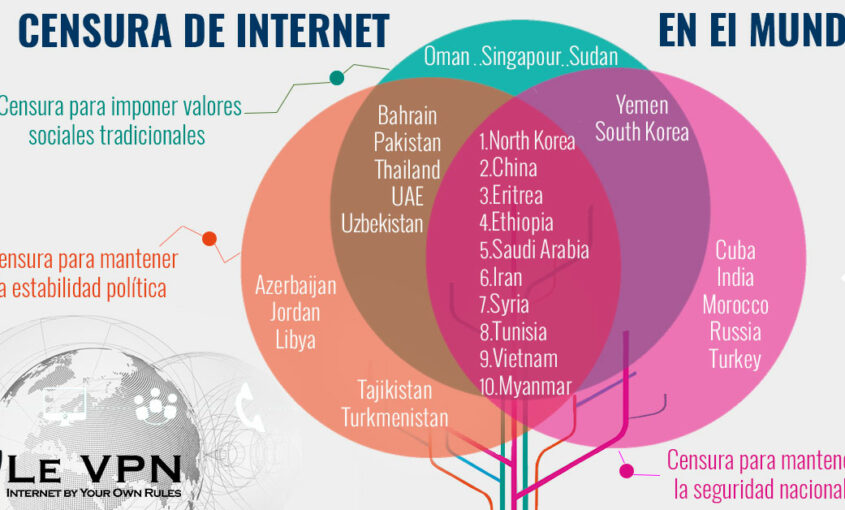 Counteract Internet censorship of dissident content.   Le VPN