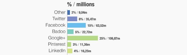 Latest statistics on social media in China market