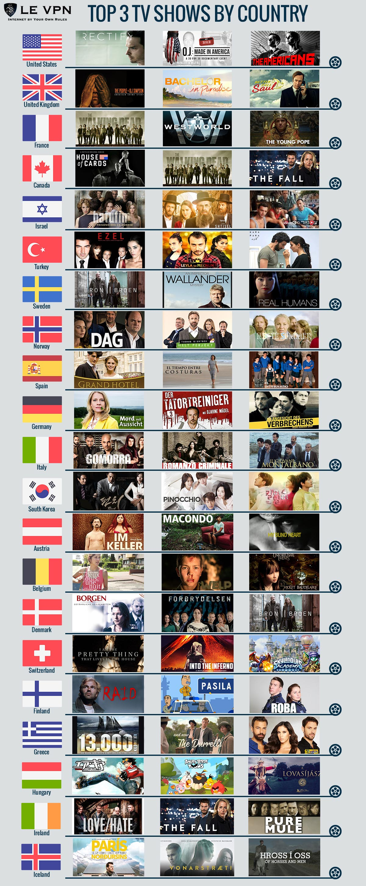 Best TV shows | Popular TV shows by country | Fast VPN to watch TV | Le VPN