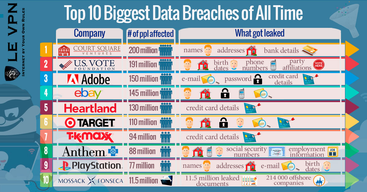 Top 10 Biggest Data Breaches of All Time