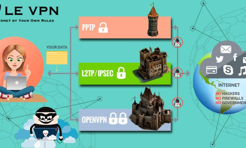 History of VPN | VPN creation | VPN history| Purpose of VPN | Le VPN