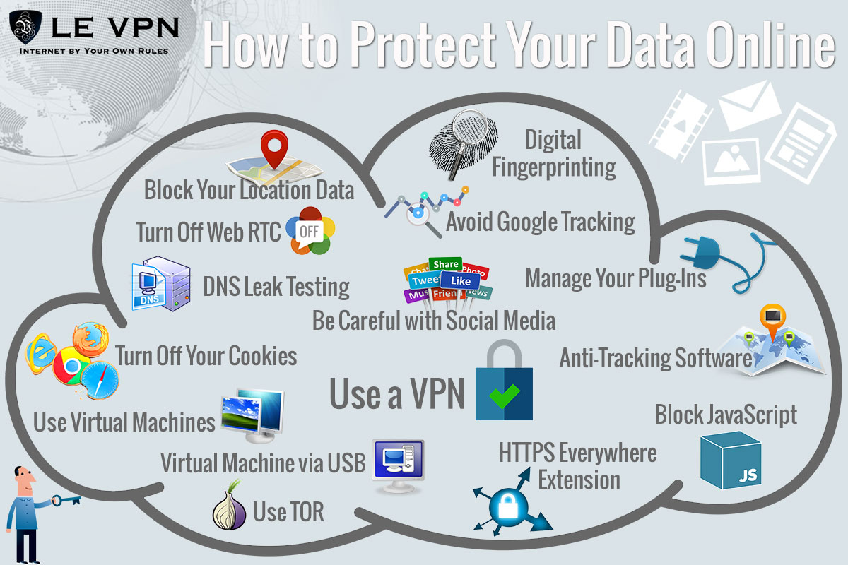 How to Block GPS Tracking On My Phone, Tablet and Laptop | Hide location tracking on my phone | Stop tracking my cell phone's location | Block GPS tracking on Android | Le VPN