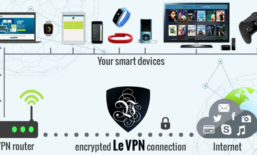 History of VPN | VPN creation | Purpose of VPN | VPN for IoT | Internet of Things security | VPN routers | router VPN | VPN router | VPN for routers | VPN IoT | IoT security
