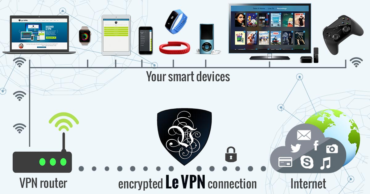 VPN for IoT | Internet of Things security | VPN routers | router VPN | VPN router | VPN for routers | VPN IoT | IoT security