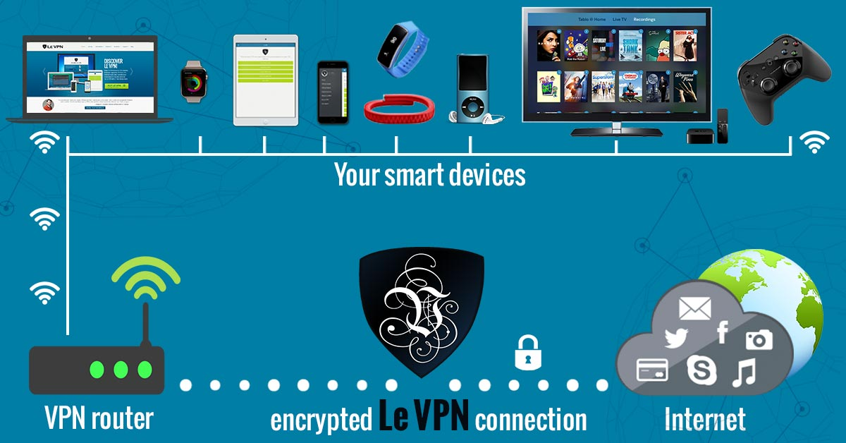 VPN for connected devices, VPN router, VPN routers, best VPN router, router VPN, router with VPN, OpenVPN router, VPN on router, what is a VPN router, VPN enabled router, VPN for IoT, IoT security, VPN and the Internet of Things