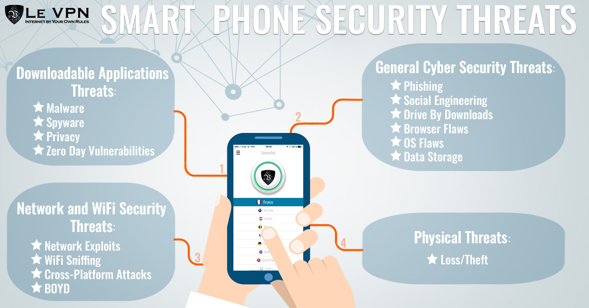 Security Challenges On Mobile Devices   Smart Phone Security Threats   Mobile phone security threats   Le VPN