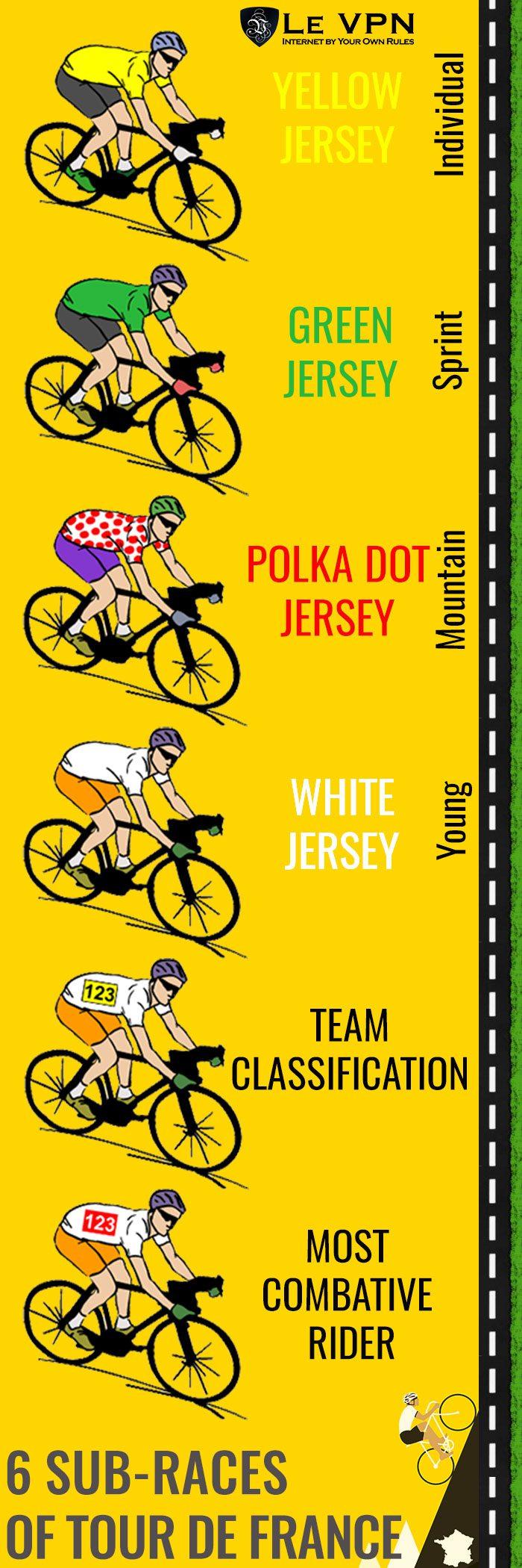 The 6 sub-races of Tour de France | Le VPN