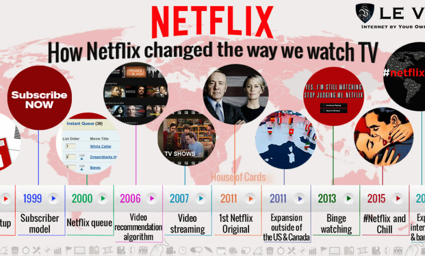User base for Netflix movies may reach 128 million by 2022. | Le VPN