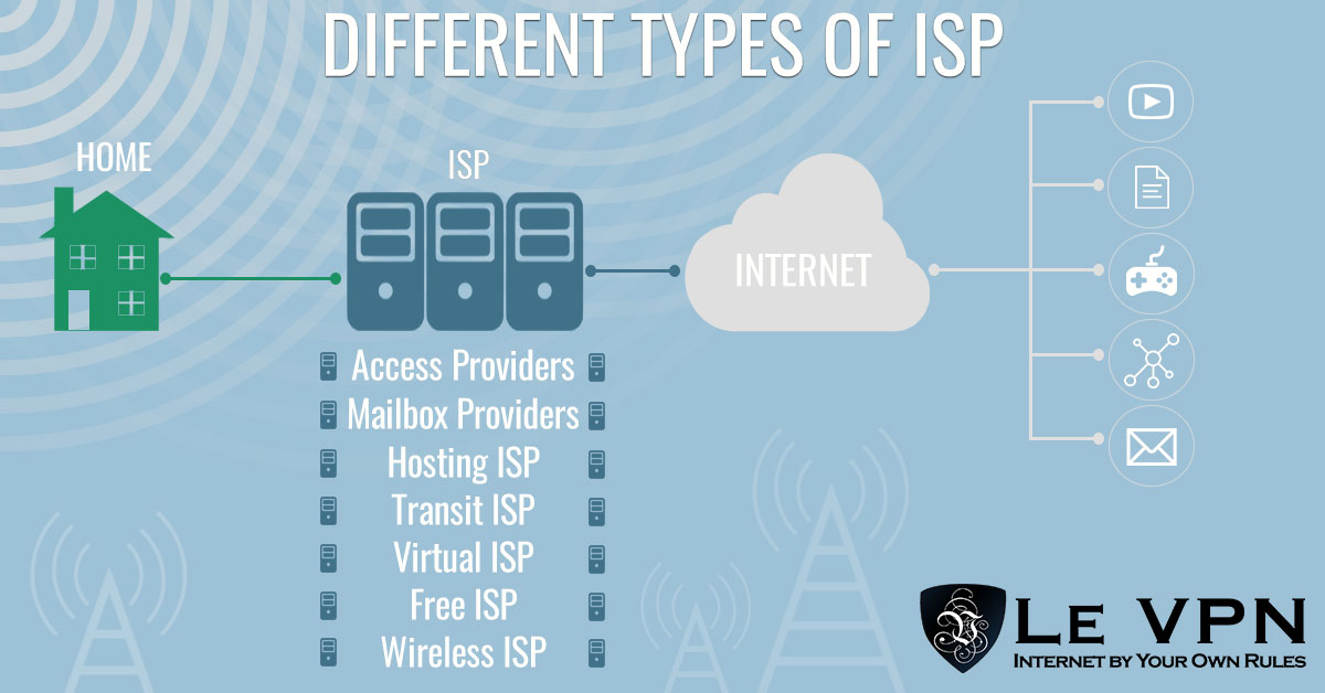 Different types of ISPs | Internet Service Providers | ISP | Net Neutrality And Opponents of Net Neutrality | Which Companies Are Most Against Net Neutrality? | Companies against net neutrality | Le VPN