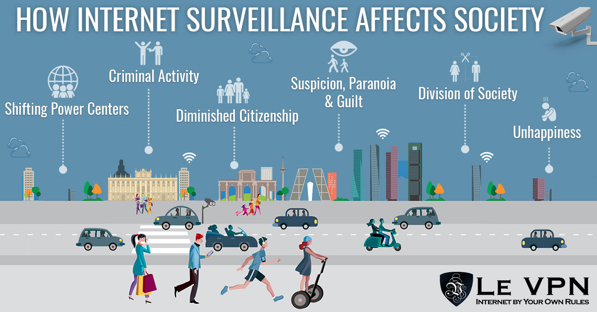 How Does Government Surveillance Influence Self Censorship Online