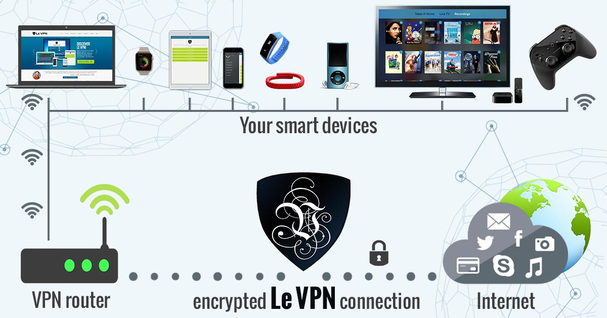 Le VPN For Enhanced Security Of IoT