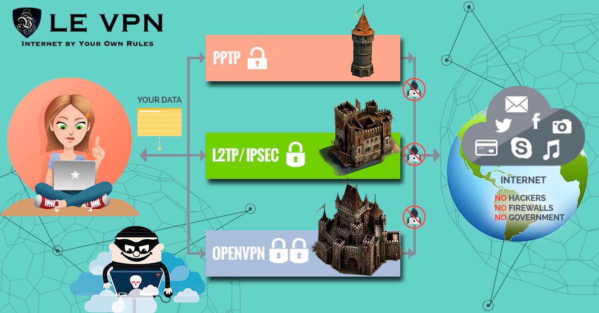 Enjoy 4k Videos With Le VPN Services
