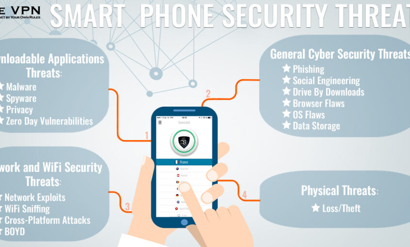 Use secure VPN to ensure safety of your IoT devices.