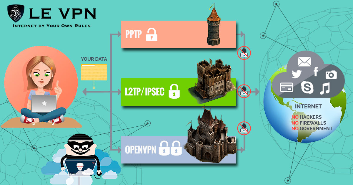 OpenVPN client option offers best speed and security with a VPN. | Le VPN