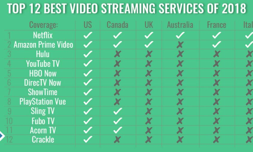 Top 12 Best Video Streaming Services of 2018 | Le VPN Blog | best video streaming services | streaming service | streaming services | best streaming websites | best movie streaming sites | best streaming sites | free streaming sites | VPN for streaming service | unblock streaming | unblock US streaming | unblock UK streaming | unblock Australian streaming
