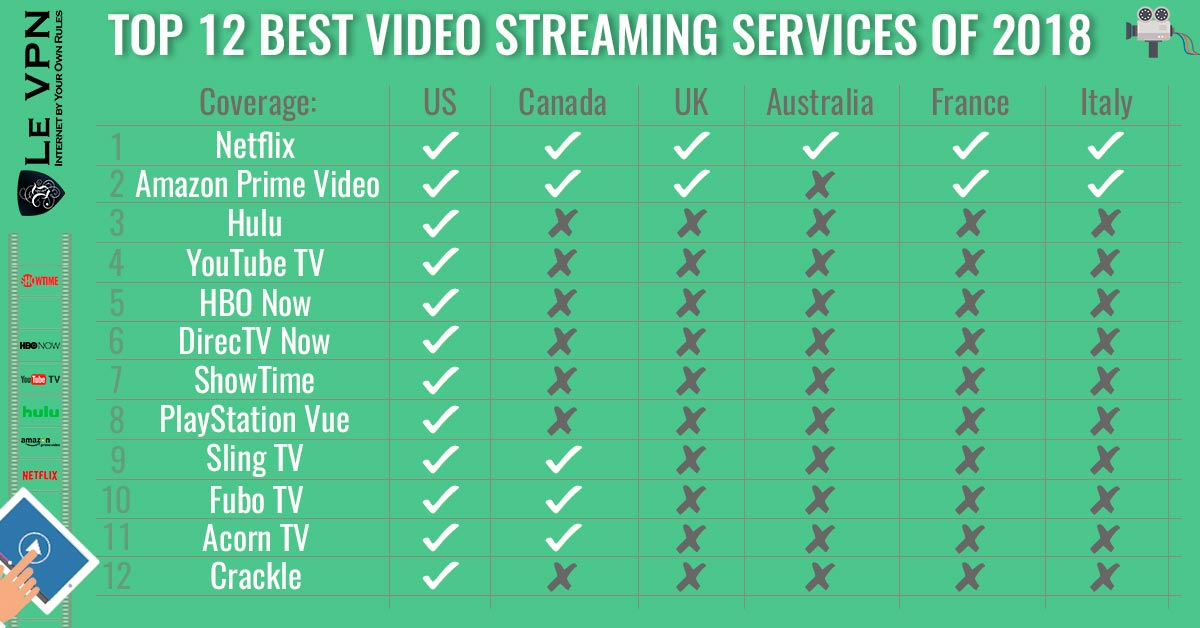 Top 12 Best Video Streaming Services of 2018