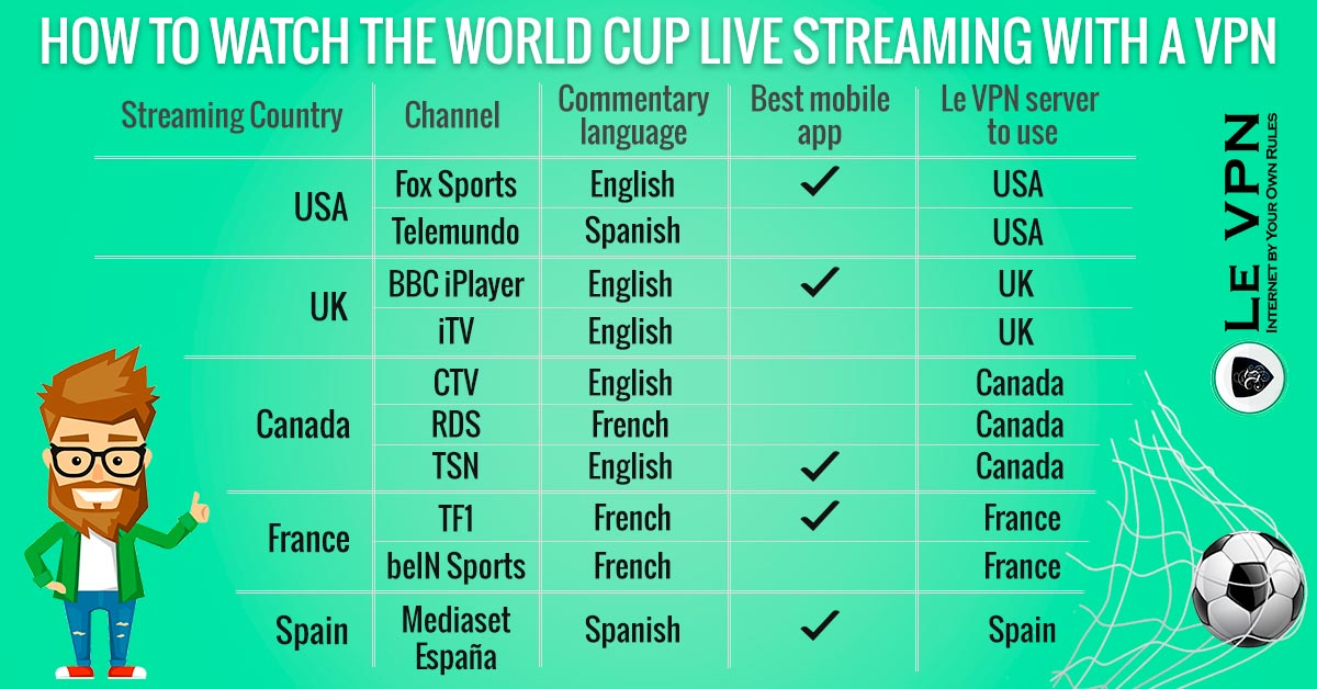 How to Use Your VPN to Watch the World Cup Live?