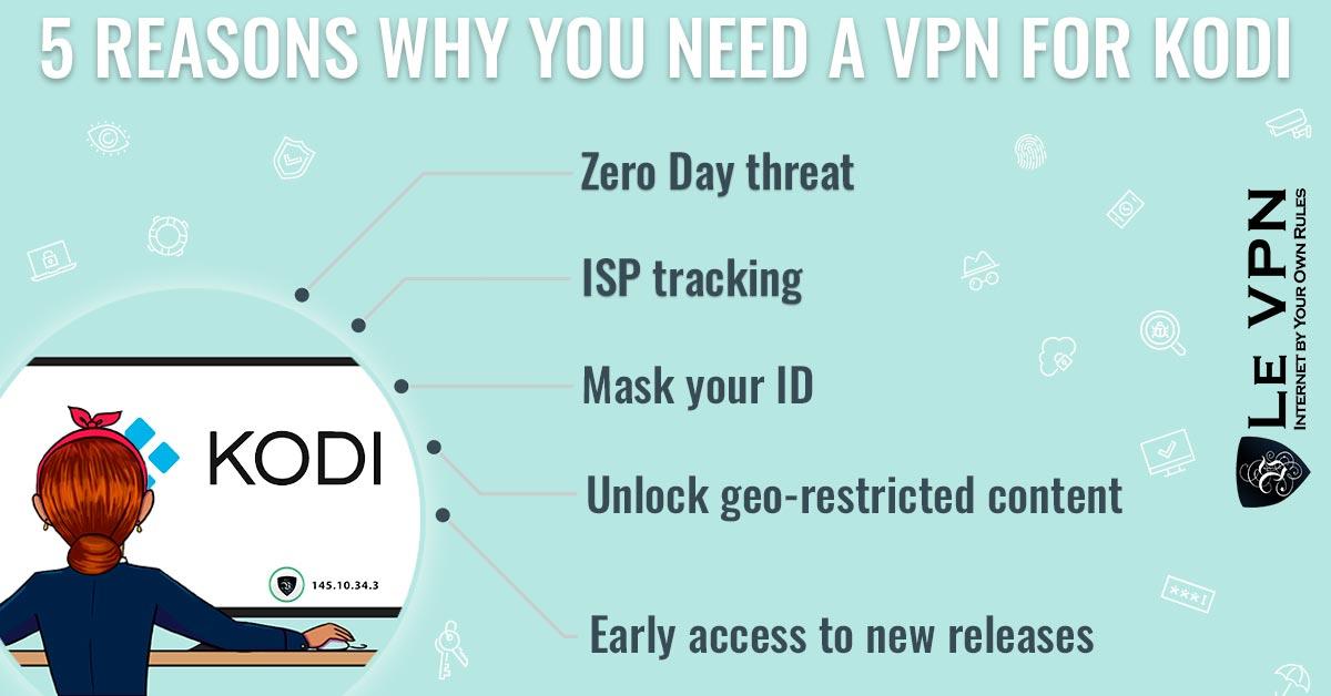 Opt for best VPN for firestick for safe streaming. | Le VPN | Opt for Le VPN, the best for Kodi, and bypass restrictions. | Le VPN