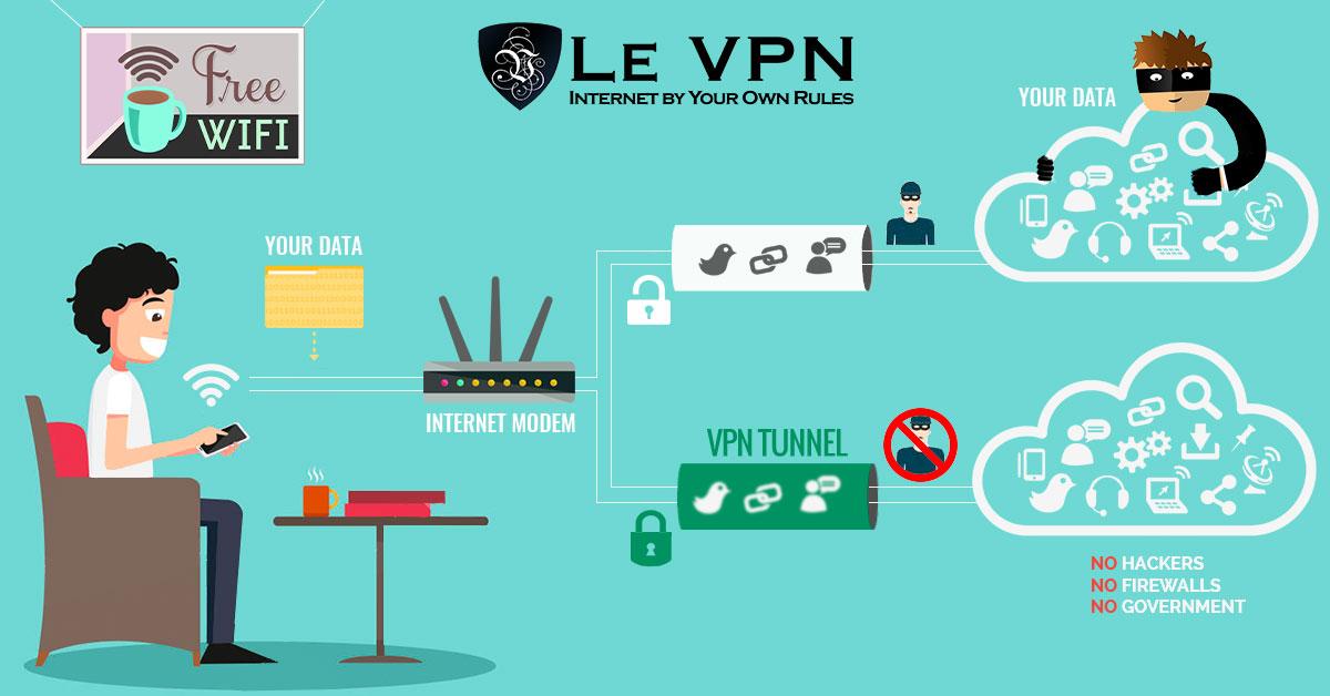 How does VPN work | how does a VPN work | how vpn works | Le VPN
