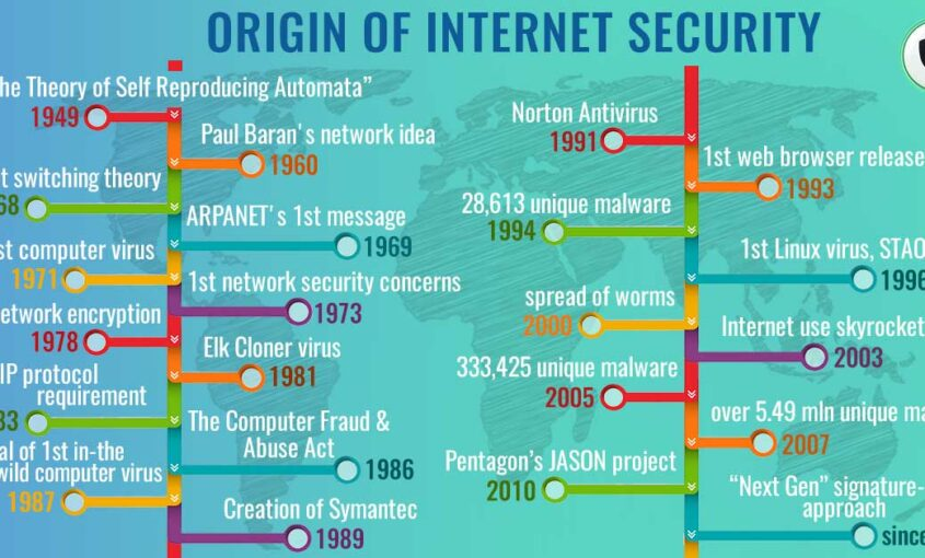 When Did the Internet Start: History of Cyber Security. | Le VPN