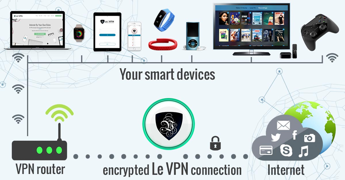 Le VPN router | VPN routes | routers VPN | router VPN | VPN for router | VPN for routers | What is the Amazon Firestick and what are its main security concerns? Enjoy worryless online streaming, opt for the best VPN for Firestick. | Le VPN