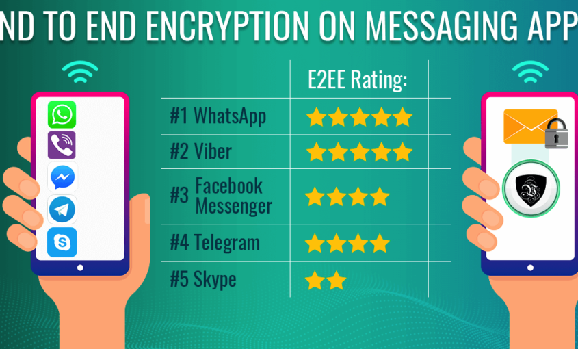 End to End Encryption on SMS and Messaging Platforms. | Le VPN