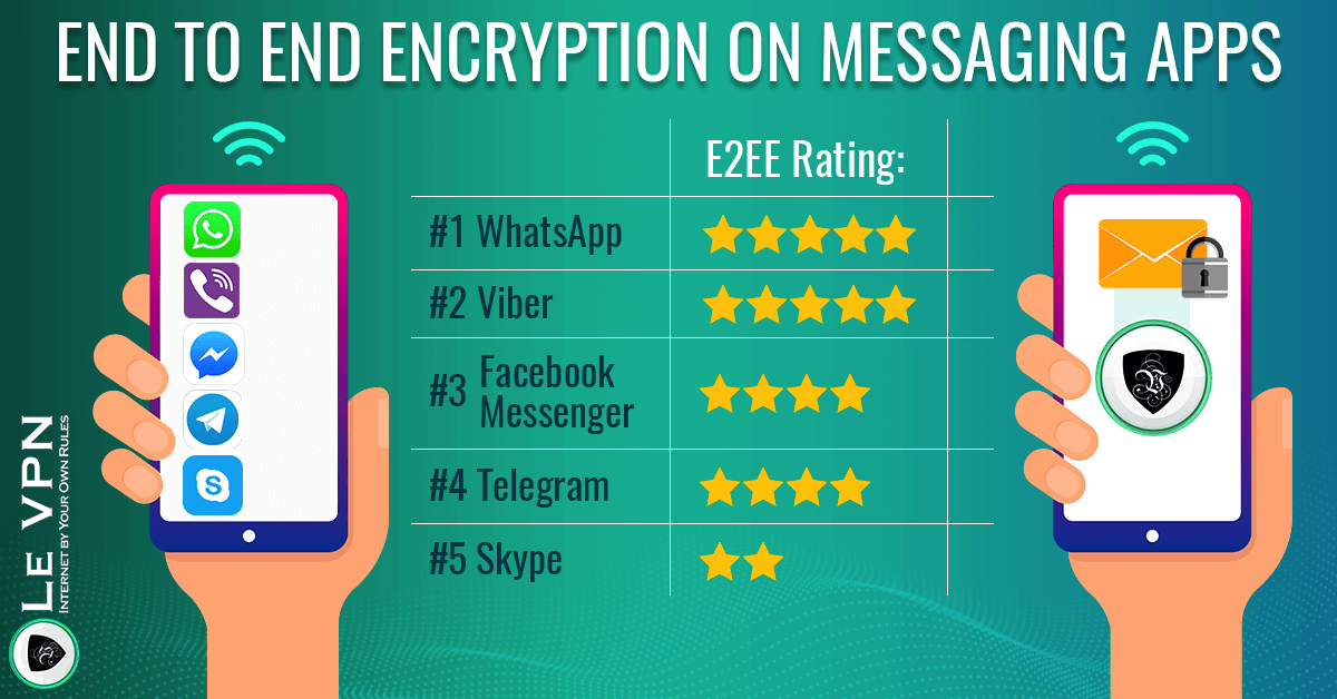 End to End Encryption on SMS and Messaging Platforms: Why it Matters