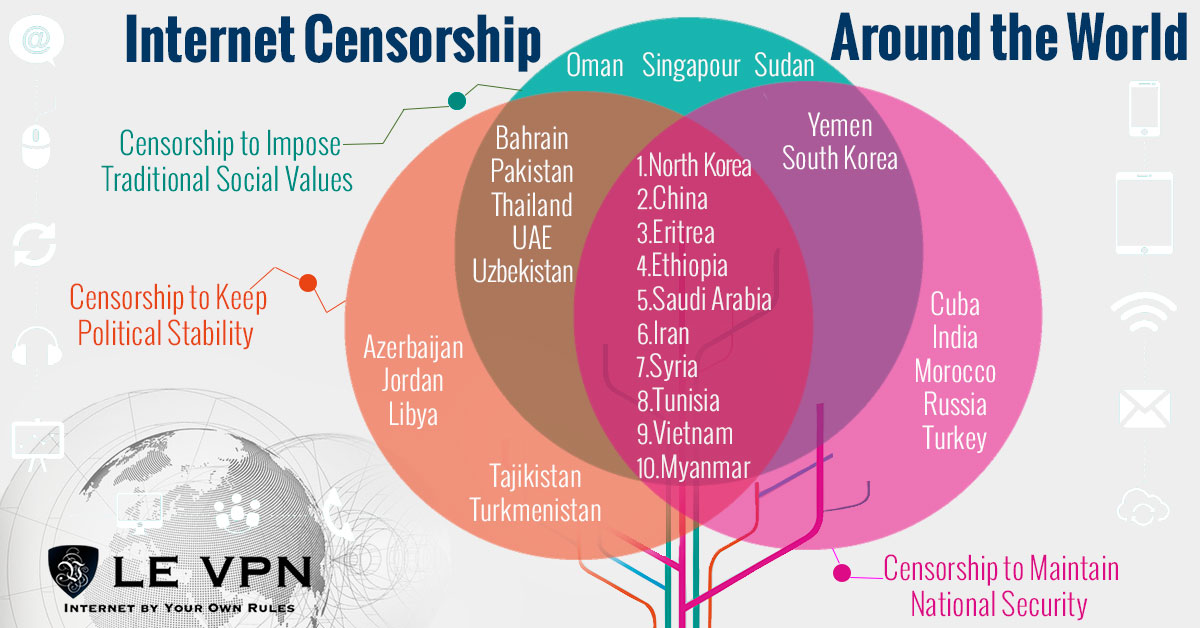 Internet censorship in the world