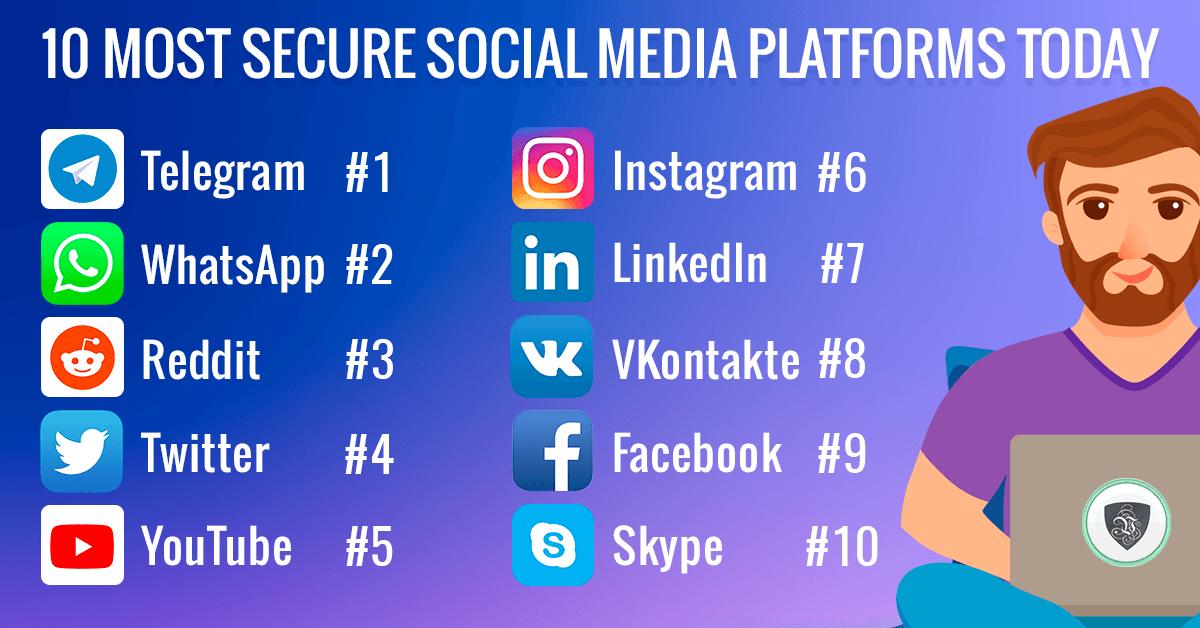 10 Most Secure Social Media Platforms Today