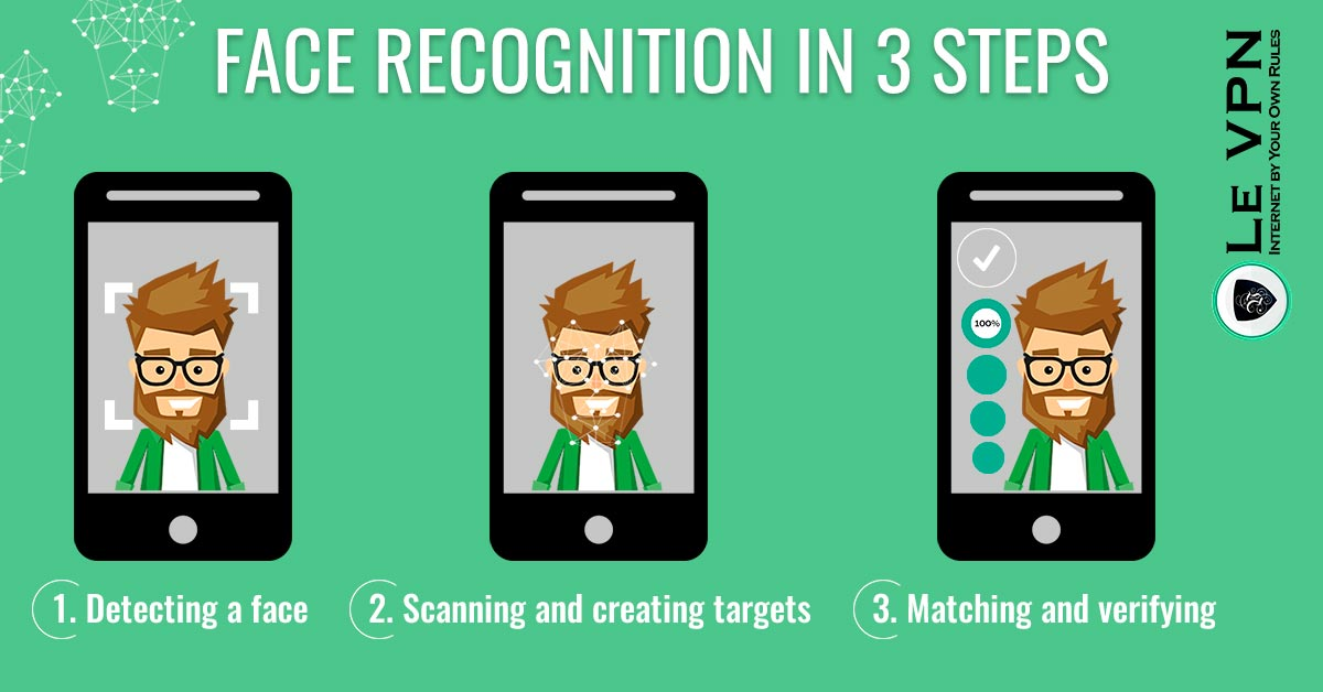 Facial Recognition Privacy: Modern Problems Require Modern Solutions